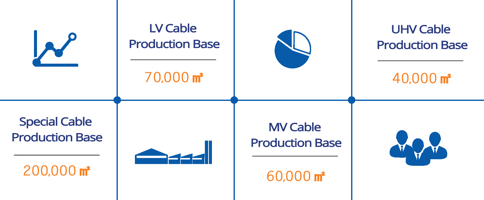 LV Cable Production Base
